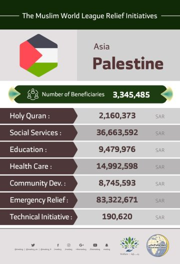 The MWL initiatives in Palestine